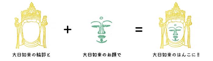 顔出し仏像例1